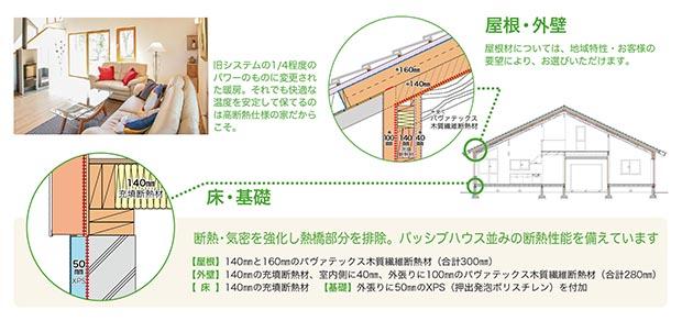 木質断熱をふんだんに使用、その効果をご確認ください