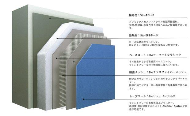 外断熱システム