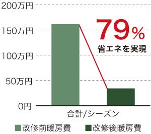 グラフ:改修前後での省エネ比較、79%省エネを実現