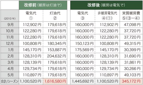 表:改修前後のランニングコスト