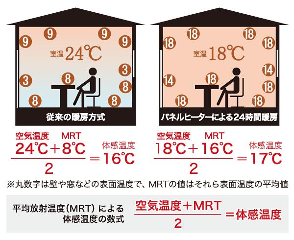 体感温度の算定式