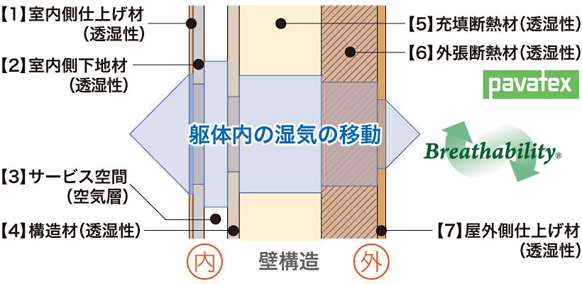 【1】内壁仕上げ材、【2】内壁下地材、【3】サービス空間(バッファーゾーン[空気層])、【4】構造材、【5】充填断熱材、【6】外張断熱材、【7】外壁仕上げ材