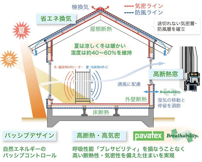 【ヴァルトの家のイメージ】高断熱トリプルガラスサッシが標準、パヴァテックス断熱気密システムで透湿性を保持した高気密・高断熱の住まい、パッシブデザインで自然エネルギーを活用、省エネのデマンド換気を採用。