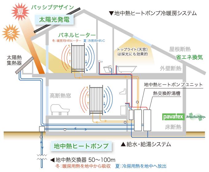 ZEHシステム図(イメージ)