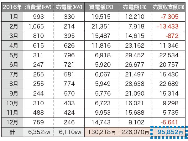 表:ヴァルトの家(長野市K邸)における2016年電力売買収支実績