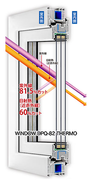 WINDOW DPQ-82 THERMO