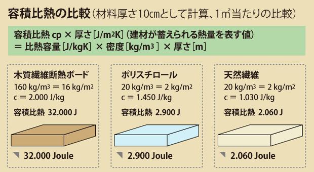 図:容積比熱の比較(木質繊維断熱材/ポリスチロール/天然繊維)